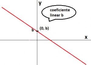 grafico funcao afim coeficiente linear b
