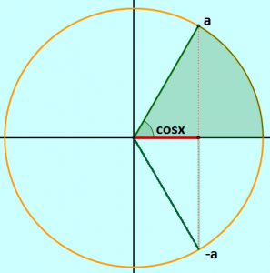 resolucao da equacao fundamental cosx=cosa